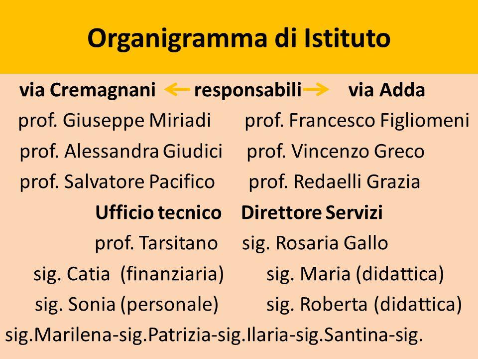 Organigramma di Istituto via Cremagnani responsabili via Adda prof. Giuseppe Miriadi prof. Francesco Figliomeni prof. Alessandra Giudici prof. Vincenz