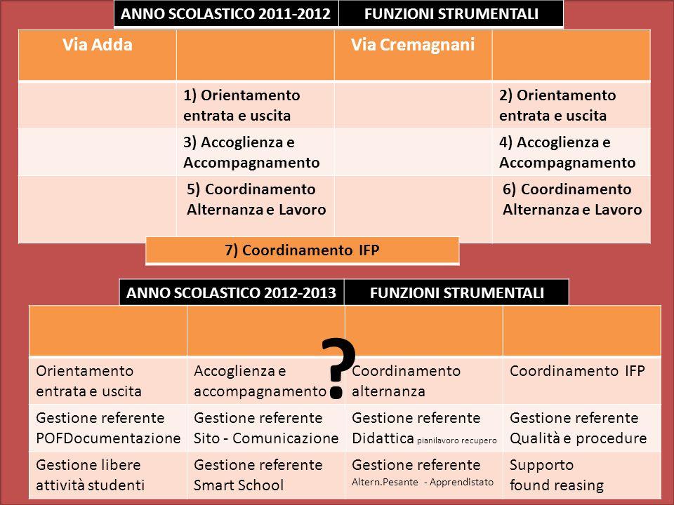 ANNO SCOLASTICO 2011-2012 FUNZIONI STRUMENTALI Via AddaVia Cremagnani 1) Orientamento entrata e uscita 2) Orientamento entrata e uscita 3) Accoglienza e Accompagnamento 4) Accoglienza e Accompagnamento 5) Coordinamento Alternanza e Lavoro 6) Coordinamento Alternanza e Lavoro ANNO SCOLASTICO 2012-2013 FUNZIONI STRUMENTALI 7) Coordinamento IFP Orientamento entrata e uscita Accoglienza e accompagnamento Coordinamento alternanza Coordinamento IFP Gestione referente POFDocumentazione Gestione referente Sito - Comunicazione Gestione referente Didattica pianilavoro recupero Gestione referente Qualità e procedure Gestione libere attività studenti Gestione referente Smart School Gestione referente Altern.Pesante - Apprendistato Supporto found reasing ?