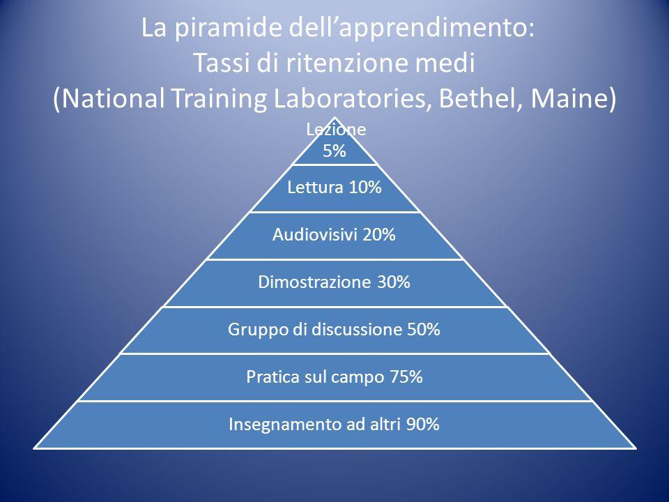 La piramide dellapprendimento: Tassi di ritenzione medi (National Training Laboratories, Bethel, Maine) Lezione 5% Lettura 10% Audiovisivi 20% Dimostr