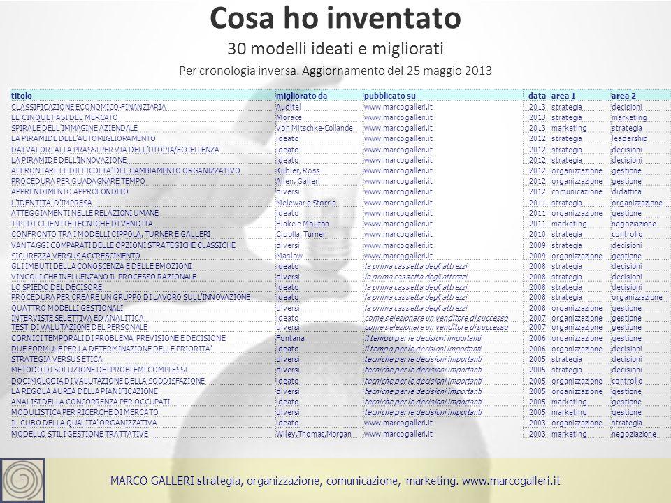 Cosa ho inventato 3Marco Galleri 26 maggio 2012 30 modelli ideati e migliorati Per cronologia inversa.
