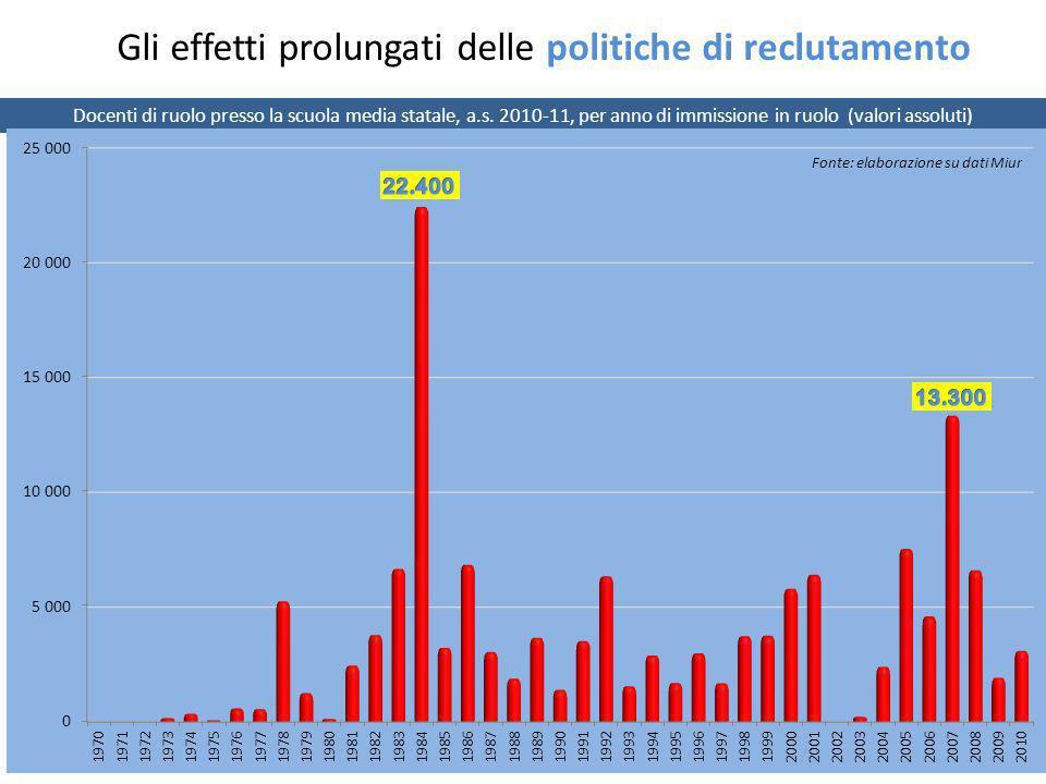 Docenti di ruolo presso la scuola media statale, a.s. 2010-11, per anno di immissione in ruolo (valori assoluti) Gli effetti prolungati delle politich