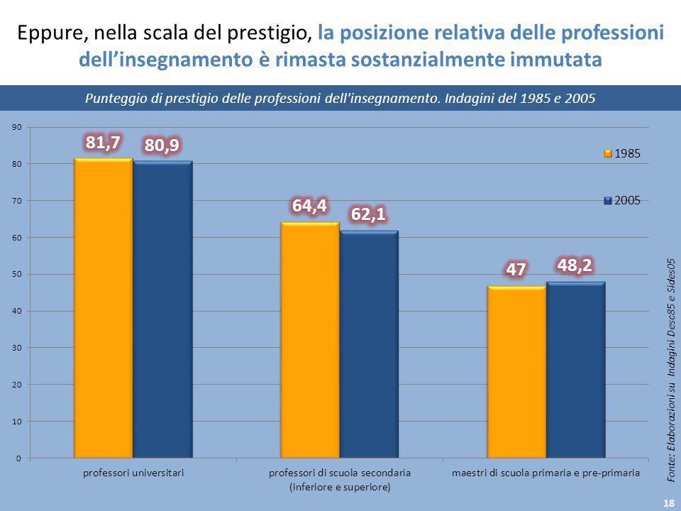 Eppure, nella scala del prestigio, la posizione relativa delle professioni dellinsegnamento è rimasta sostanzialmente immutata Punteggio di prestigio