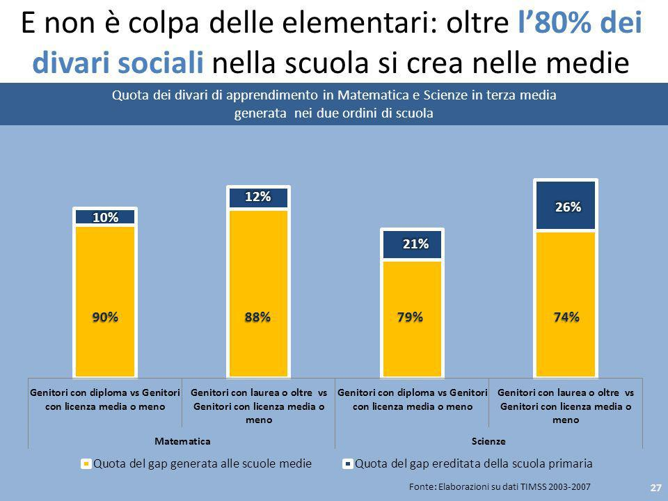 E non è colpa delle elementari: oltre l80% dei divari sociali nella scuola si crea nelle medie Quota dei divari di apprendimento in Matematica e Scien