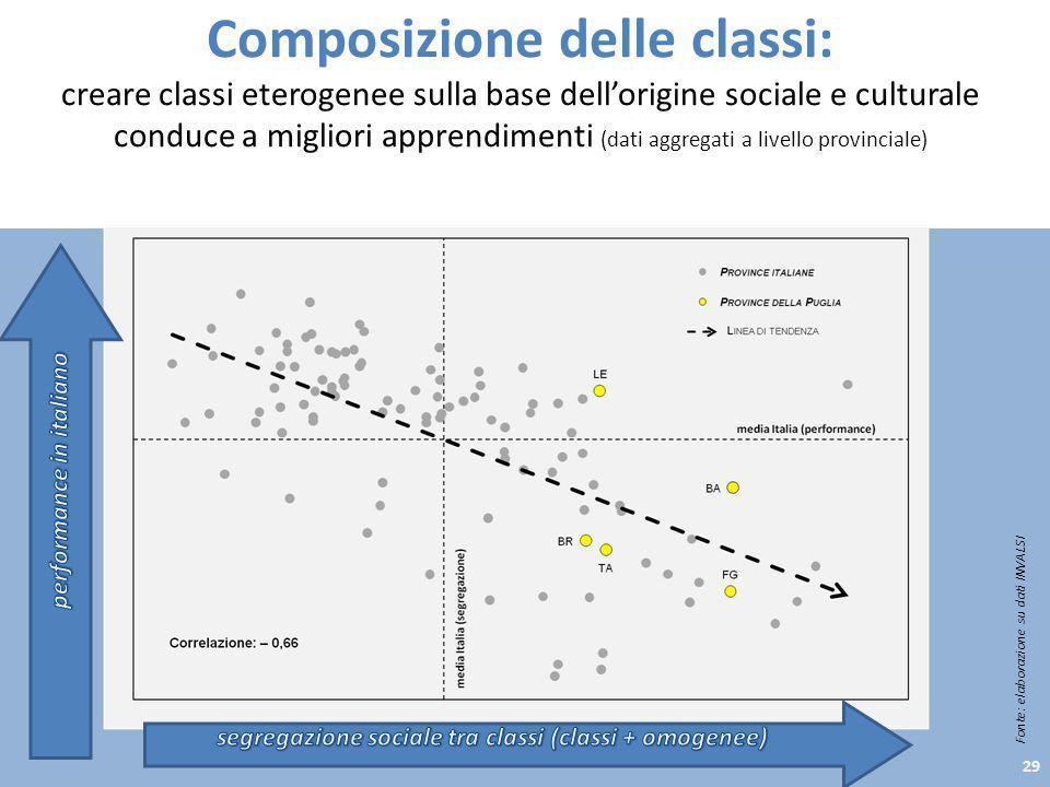 Composizione delle classi: creare classi eterogenee sulla base dellorigine sociale e culturale conduce a migliori apprendimenti (dati aggregati a live