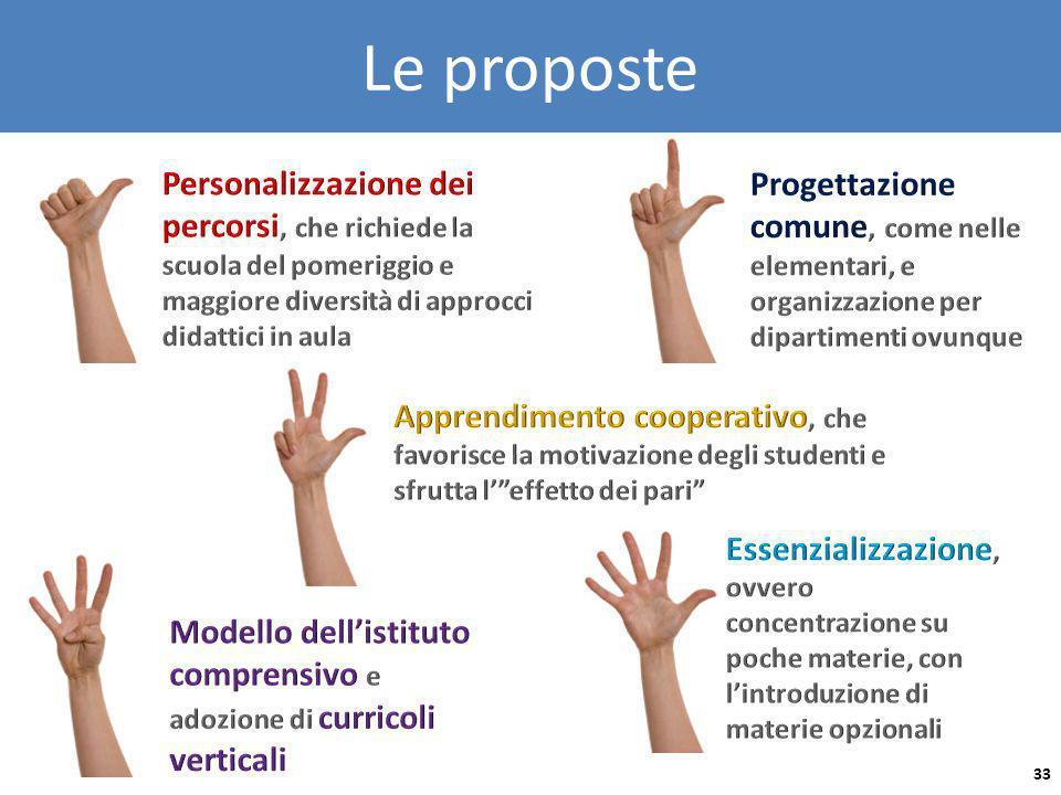 Le proposte 33