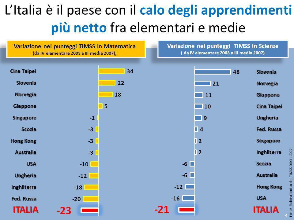 LItalia è il paese con il calo degli apprendimenti più netto fra elementari e medie Fonte: Elaborazioni su dati TIMSS 2003 e 2007 ITALIAITALIA Variazi