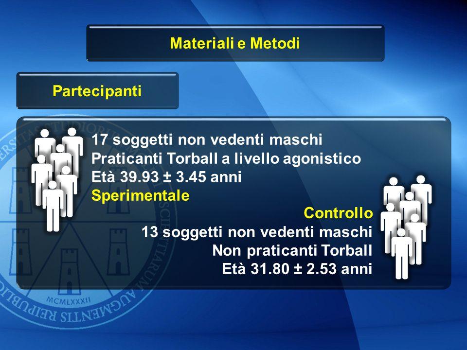 Materiali e Metodi Partecipanti 17 soggetti non vedenti maschi Praticanti Torball a livello agonistico Età 39.93 ± 3.45 anni Sperimentale Controllo 13