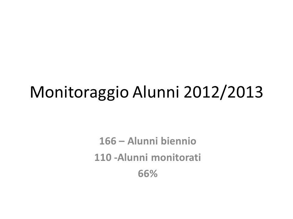 Monitoraggio Alunni 2012/2013 166 – Alunni biennio 110 -Alunni monitorati 66%