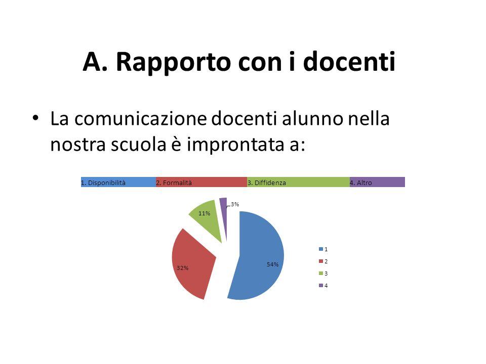 A. Rapporto con i docenti La comunicazione docenti alunno nella nostra scuola è improntata a: 1.