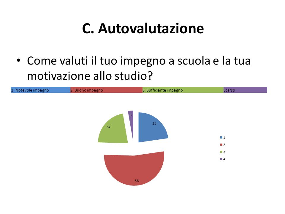 C. Autovalutazione Come valuti il tuo impegno a scuola e la tua motivazione allo studio.