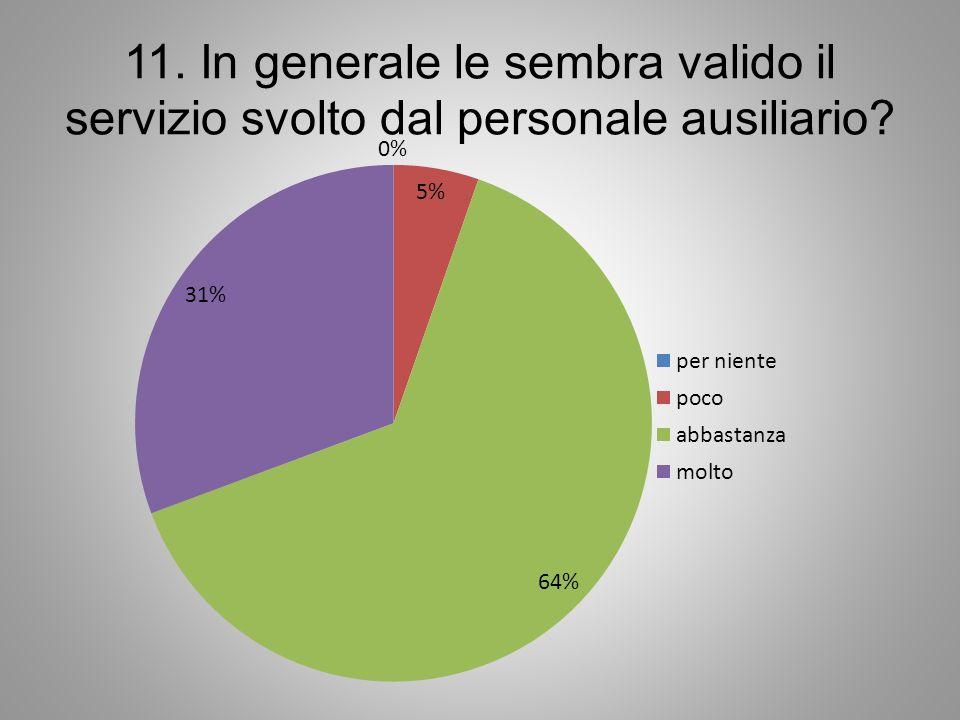 11. In generale le sembra valido il servizio svolto dal personale ausiliario?