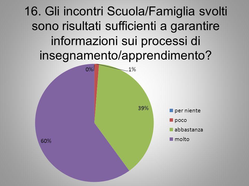 16. Gli incontri Scuola/Famiglia svolti sono risultati sufficienti a garantire informazioni sui processi di insegnamento/apprendimento?