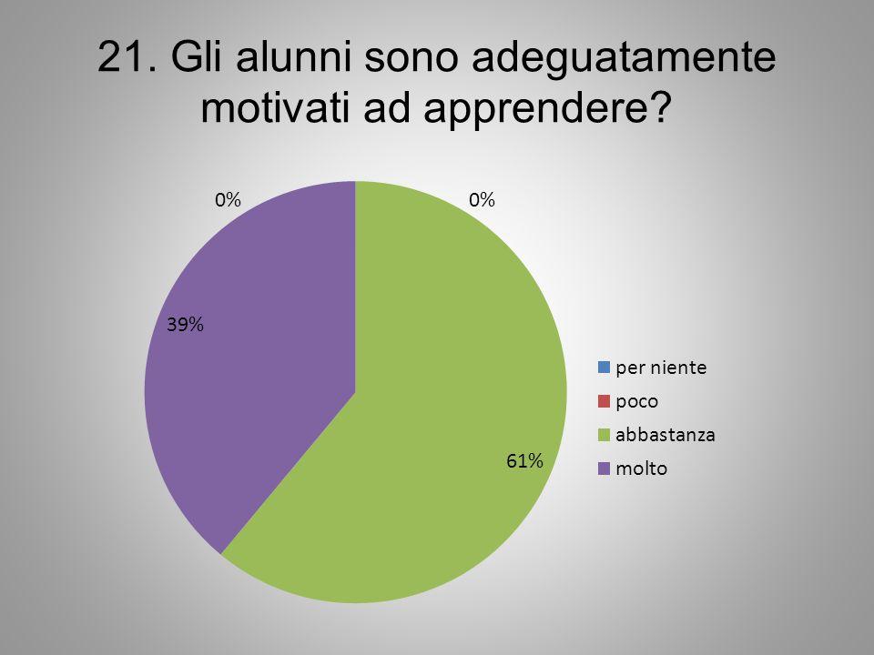 21. Gli alunni sono adeguatamente motivati ad apprendere?