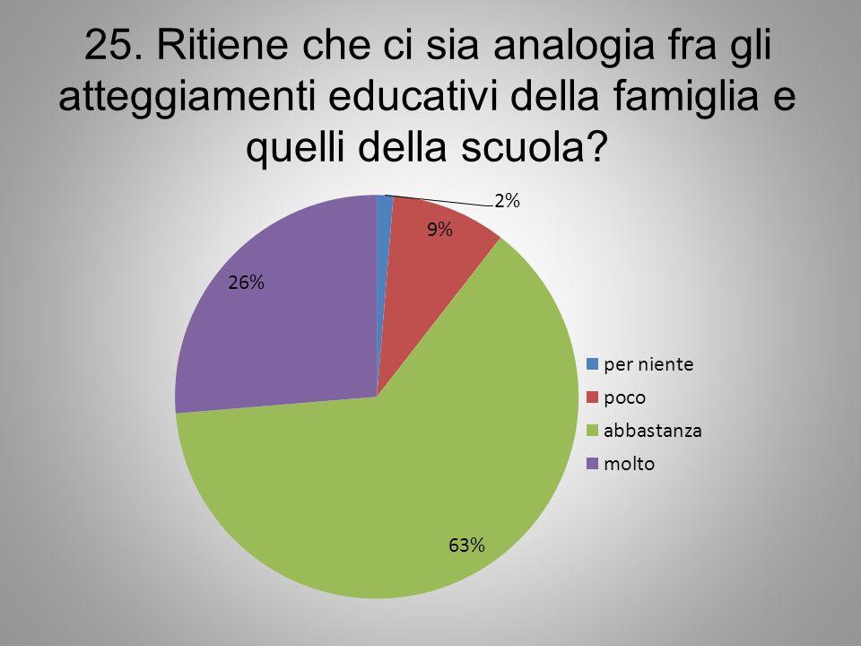 25. Ritiene che ci sia analogia fra gli atteggiamenti educativi della famiglia e quelli della scuola?