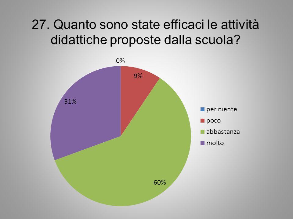 27. Quanto sono state efficaci le attività didattiche proposte dalla scuola?