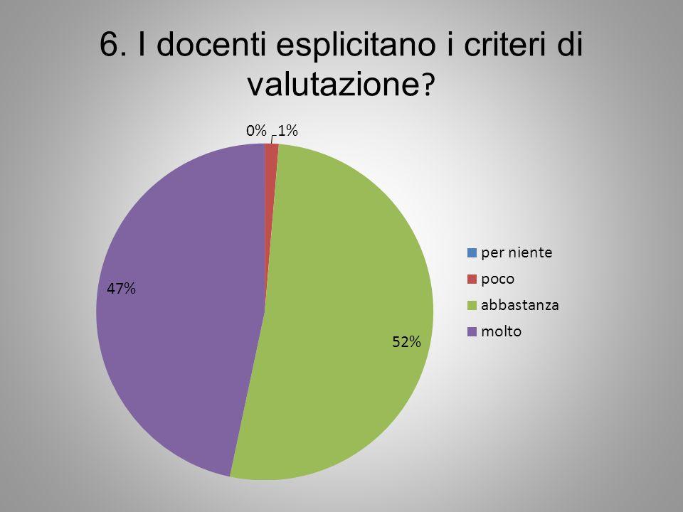 6. I docenti esplicitano i criteri di valutazione ?