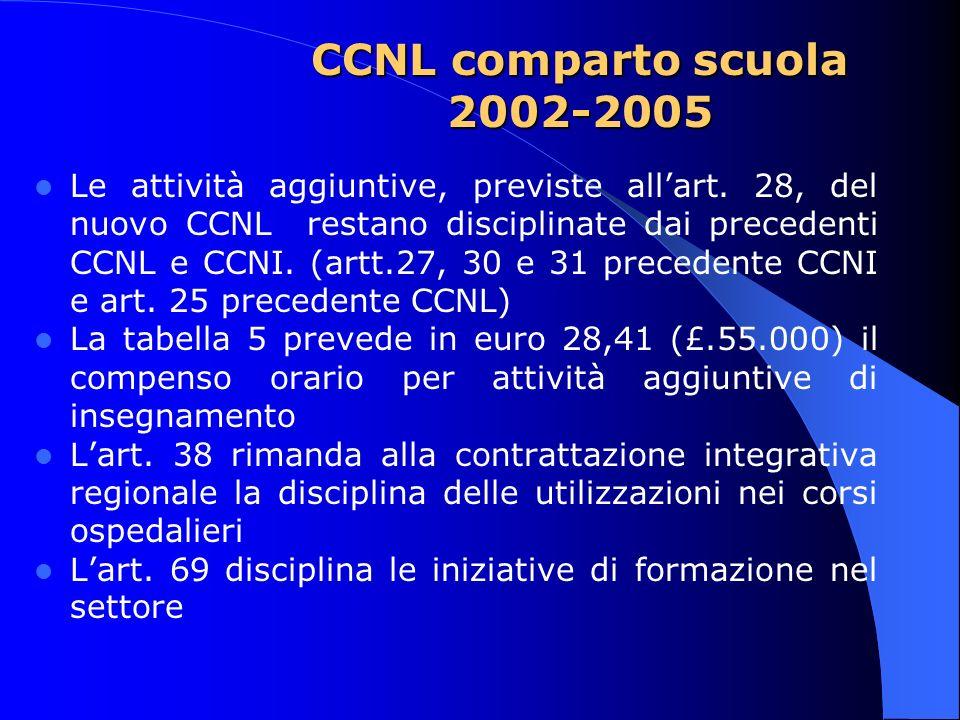 CCNL comparto scuola 2002-2005 Le attività aggiuntive, previste allart. 28, del nuovo CCNL restano disciplinate dai precedenti CCNL e CCNI. (artt.27,