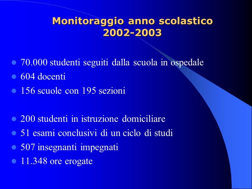 Monitoraggio anno scolastico 2002-2003 70.000 studenti seguiti dalla scuola in ospedale 604 docenti 156 scuole con 195 sezioni 200 studenti in istruzi