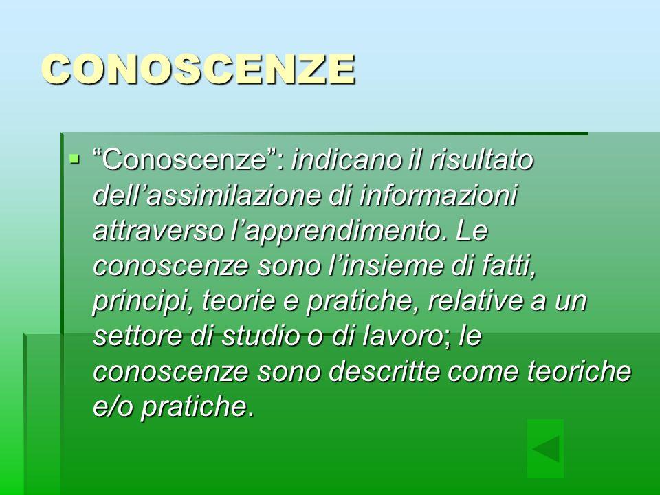 CONOSCENZE Conoscenze: indicano il risultato dellassimilazione di informazioni attraverso lapprendimento.