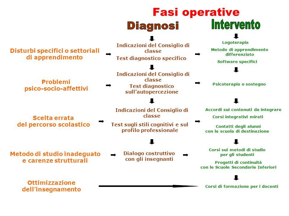 Fasi operative Disturbi specifici o settoriali di apprendimento Indicazioni del Consiglio di classe Logoterapia Metodo di apprendimento differenziato