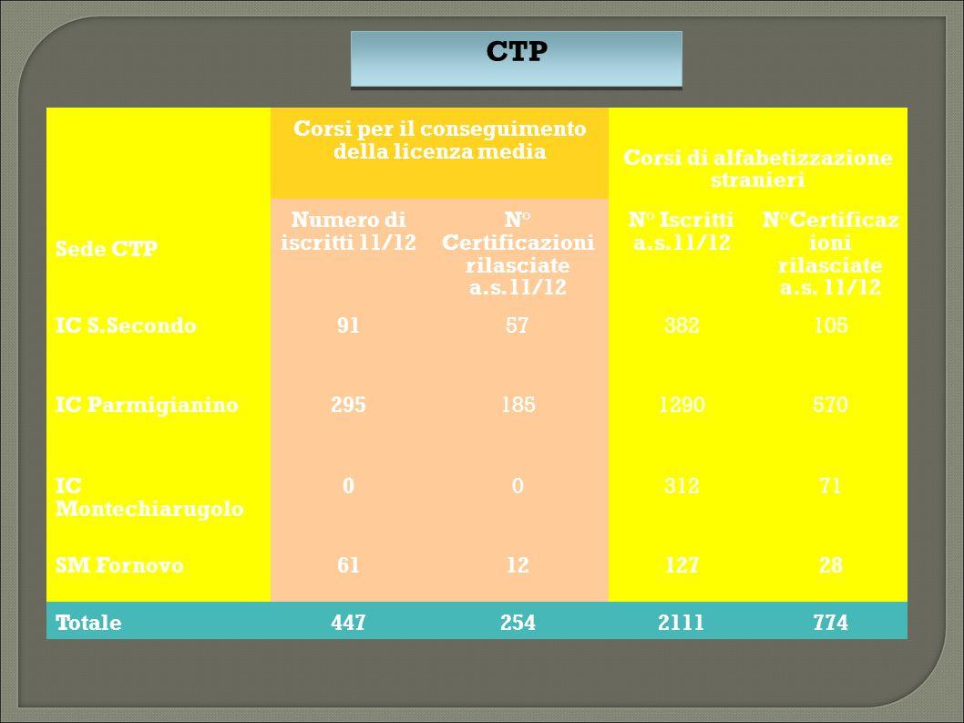 CTP Corsi per il conseguimento della licenza media Corsi di alfabetizzazione stranieri Sede CTP Numero di iscritti 11/12 N° Certificazioni rilasciate a.s.11/12 N° Iscritti a.s.11/12 N°Certificaz ioni rilasciate a.s.