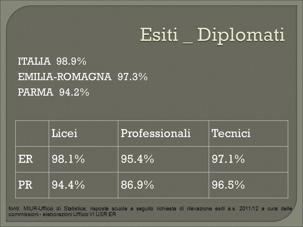 ITALIA 98.9% EMILIA-ROMAGNA 97.3% PARMA 94.2% LiceiProfessionaliTecnici ER98.1%95.4%97.1% PR94.4%86.9%96.5% fonti: MIUR-Ufficio di Statistica; risposte scuole a seguito richiesta di rilevazione esiti a.s.
