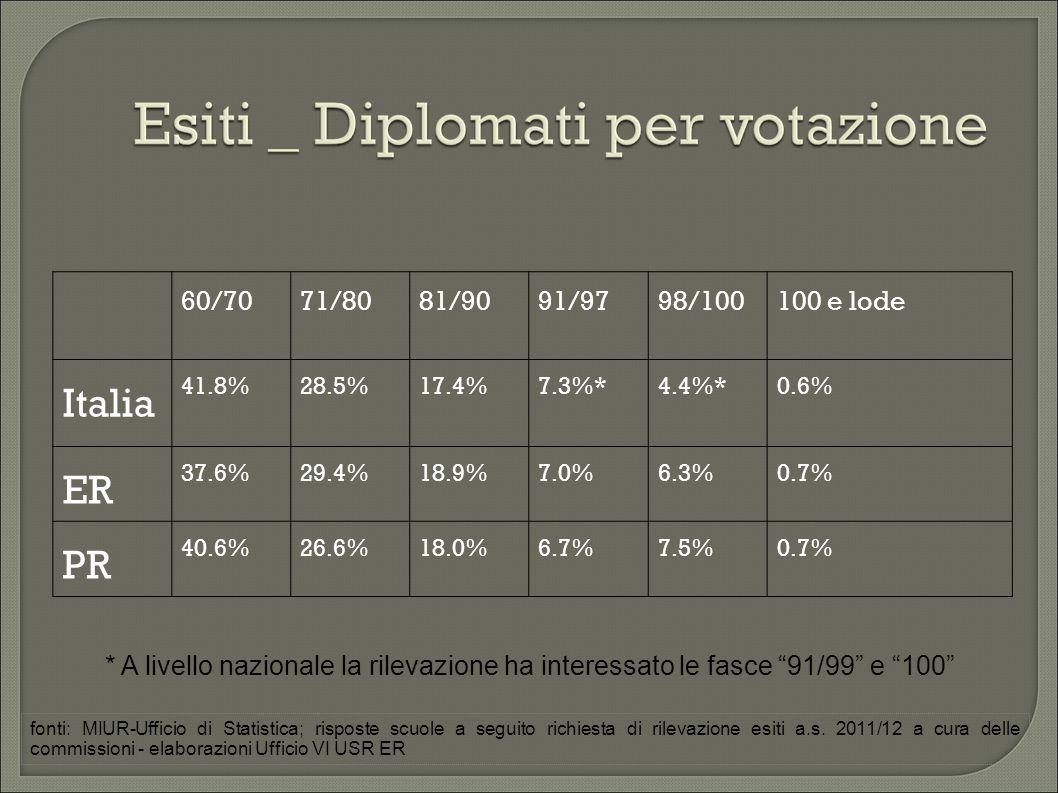 60/7071/8081/9091/9798/100100 e lode Italia 41.8%28.5%17.4%7.3%*4.4%*0.6% ER 37.6%29.4%18.9%7.0%6.3%0.7% PR 40.6%26.6%18.0%6.7%7.5%0.7% * A livello nazionale la rilevazione ha interessato le fasce 91/99 e 100 fonti: MIUR-Ufficio di Statistica; risposte scuole a seguito richiesta di rilevazione esiti a.s.