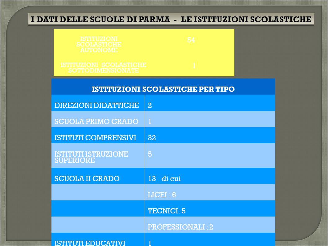 ISTITUZIONI SCOLASTICHE AUTONOME 54 ISTITUZIONI SCOLASTICHE SOTTODIMENSIONATE 1 ISTITUZIONI SCOLASTICHE PER TIPO DIREZIONI DIDATTICHE2 SCUOLA PRIMO GRADO1 ISTITUTI COMPRENSIVI32 ISTITUTI ISTRUZIONE SUPERIORE 5 SCUOLA II GRADO13 di cui LICEI : 6 TECNICI: 5 PROFESSIONALI : 2 ISTITUTI EDUCATIVI1 I DATI DELLE SCUOLE DI PARMA - LE ISTITUZIONI SCOLASTICHE