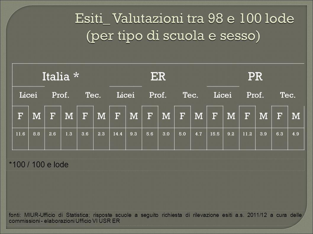 Italia *ERPR LiceiProf.Tec.LiceiProf.Tec.LiceiProf.Tec.