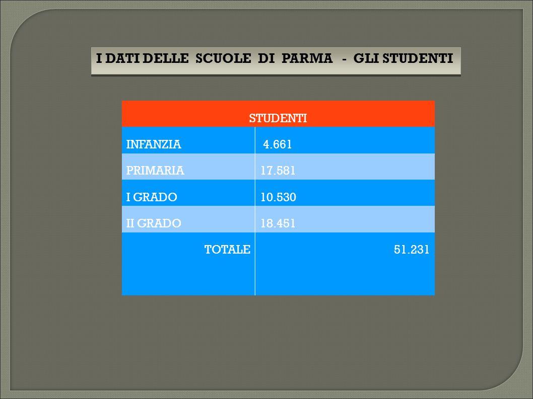 STUDENTI INFANZIA 4.661 PRIMARIA17.581 I GRADO10.530 II GRADO18.451 TOTALE51.231 I DATI DELLE SCUOLE DI PARMA - GLI STUDENTI