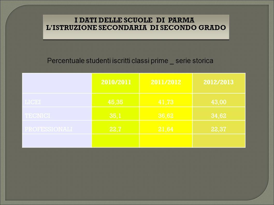 2010/20112011/20122012/2013 LICEI45,3541,7343,00 TECNICI35,136,6234,62 PROFESSIONALI22,721,6422,37 I DATI DELLE SCUOLE DI PARMA L ISTRUZIONE SECONDARIA DI SECONDO GRADO I DATI DELLE SCUOLE DI PARMA L ISTRUZIONE SECONDARIA DI SECONDO GRADO Percentuale studenti iscritti classi prime _ serie storica