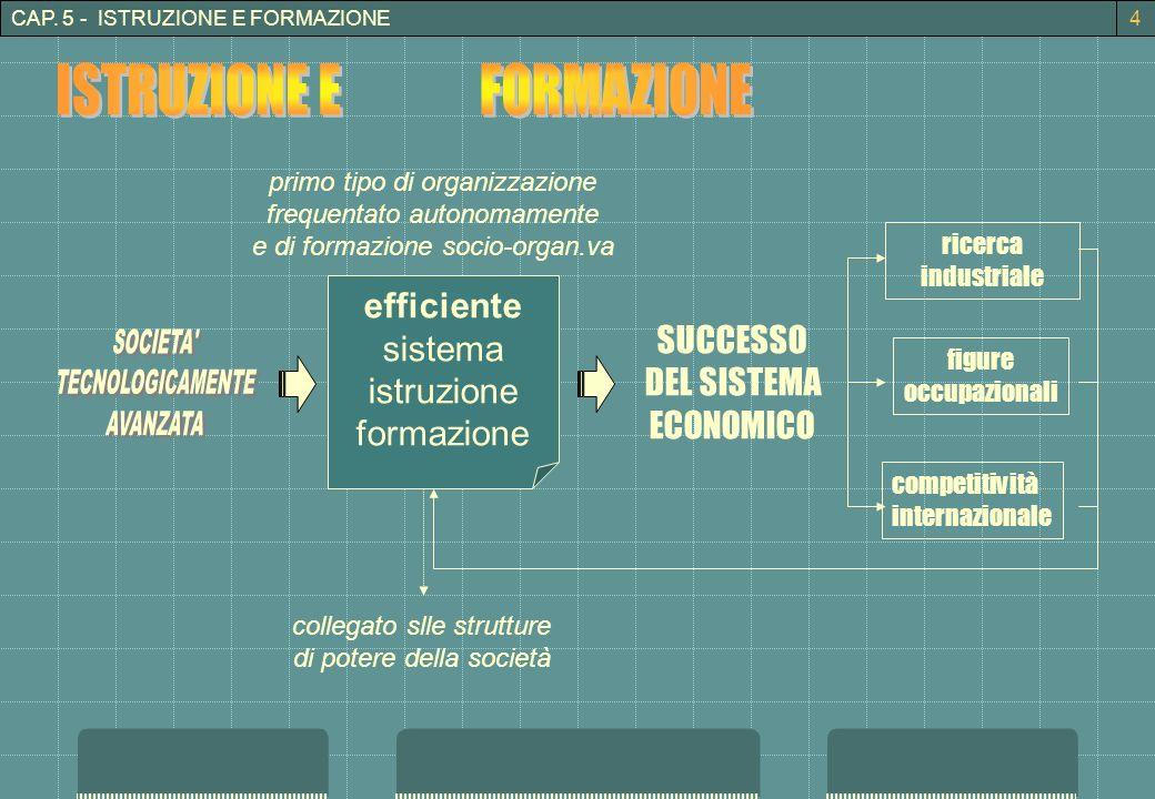 CAP. 5 - ISTRUZIONE E FORMAZIONE efficiente sistema istruzione formazione ricerca industriale SUCCESSO DEL SISTEMA ECONOMICO figure occupazionali comp