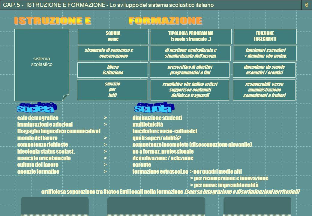 CAP. 5 - ISTRUZIONE E FORMAZIONE - Lo sviluppo del sistema scolastico italiano sistema scolastico TIPOLOGIA PROGRAMMA (scuola strumento..) strumento d