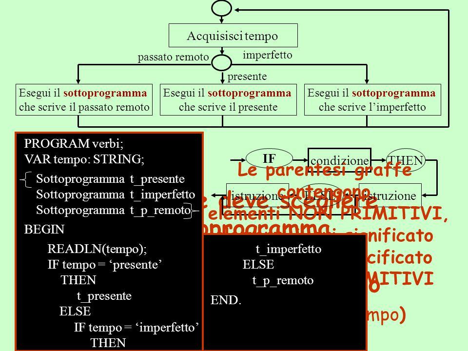 Acquisisci tempo presente imperfetto passato remoto Esegui il sottoprogramma che scrive il presente Esegui il sottoprogramma che scrive il passato remoto Esegui il sottoprogramma che scrive limperfetto Lesecutore deve scegliere il sottoprogramma da eseguire: SELEZIONARE il percorso in base al dato acquisito (tempo) PROGRAM verbi; VAR tempo: STRING; Sottoprogramma t_presente Sottoprogramma t_imperfetto Sottoprogramma t_p_remoto BEGIN READLN(tempo); IF condizione THEN istruzioneELSEistruzione Le parentesi graffe contengono elementi NON PRIMITIVI, elementi il cui significato deve essere specificato con elementi PRIMITIVI IF tempo = presente THEN t_presente ELSE IF tempo = imperfetto THEN t_imperfetto ELSE t_p_remoto END.