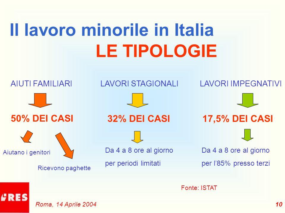10 Il lavoro minorile in Italia LE TIPOLOGIE AIUTI FAMILIARI 50% DEI CASI Aiutano i genitori Ricevono paghette LAVORI STAGIONALILAVORI IMPEGNATIVI 32% DEI CASI Da 4 a 8 ore al giorno per periodi limitati 17,5% DEI CASI Da 4 a 8 ore al giorno per l85% presso terzi Fonte: ISTAT Roma, 14 Aprile 2004