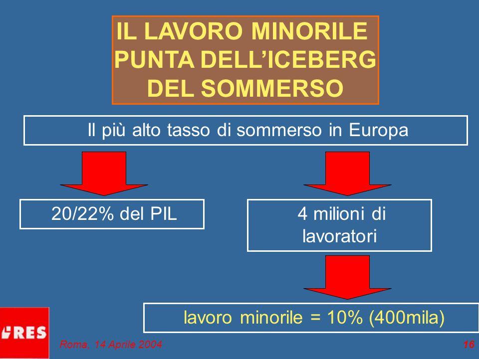 16 IL LAVORO MINORILE PUNTA DELLICEBERG DEL SOMMERSO Il più alto tasso di sommerso in Europa 20/22% del PIL 4 milioni di lavoratori lavoro minorile = 10% (400mila) Roma, 14 Aprile 2004