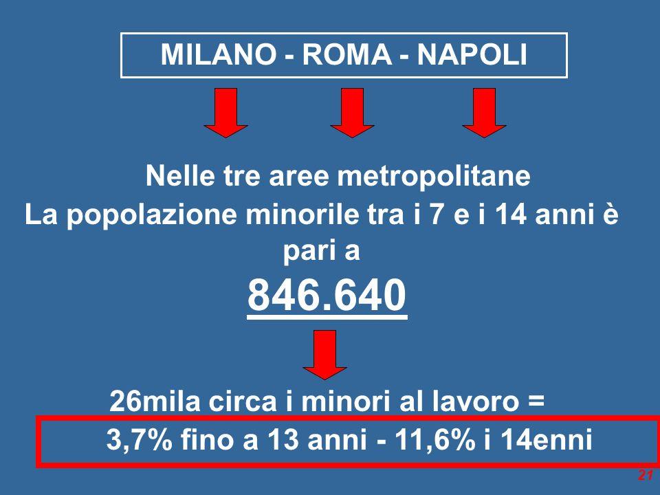 21 MILANO - ROMA - NAPOLI Nelle tre aree metropolitane La popolazione minorile tra i 7 e i 14 anni è pari a 846.640 26mila circa i minori al lavoro = 3,7% fino a 13 anni - 11,6% i 14enni