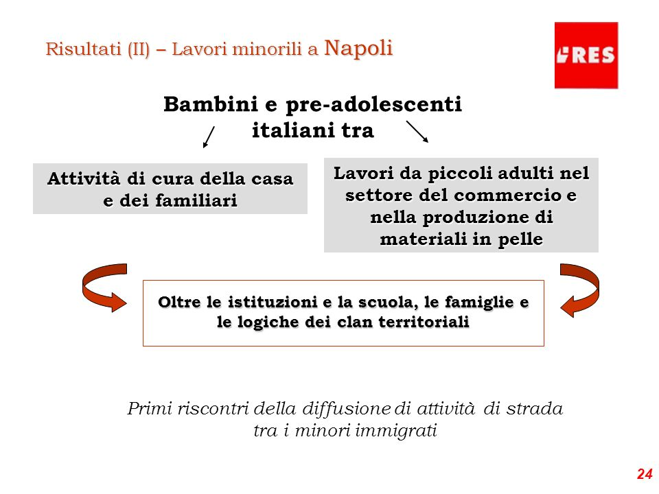 24 Oltre le istituzioni e la scuola, le famiglie e le logiche dei clan territoriali Risultati (II) – Lavori minorili a Napoli Bambini e pre-adolescent