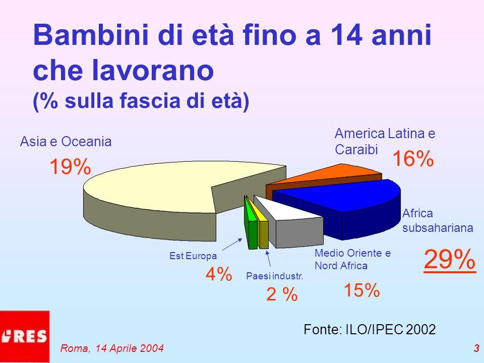 3 2 % 19% Asia e Oceania Est Europa 4% Paesi industr. Medio Oriente e Nord Africa 15% Africa subsahariana 29% America Latina e Caraibi 16% Fonte: ILO/