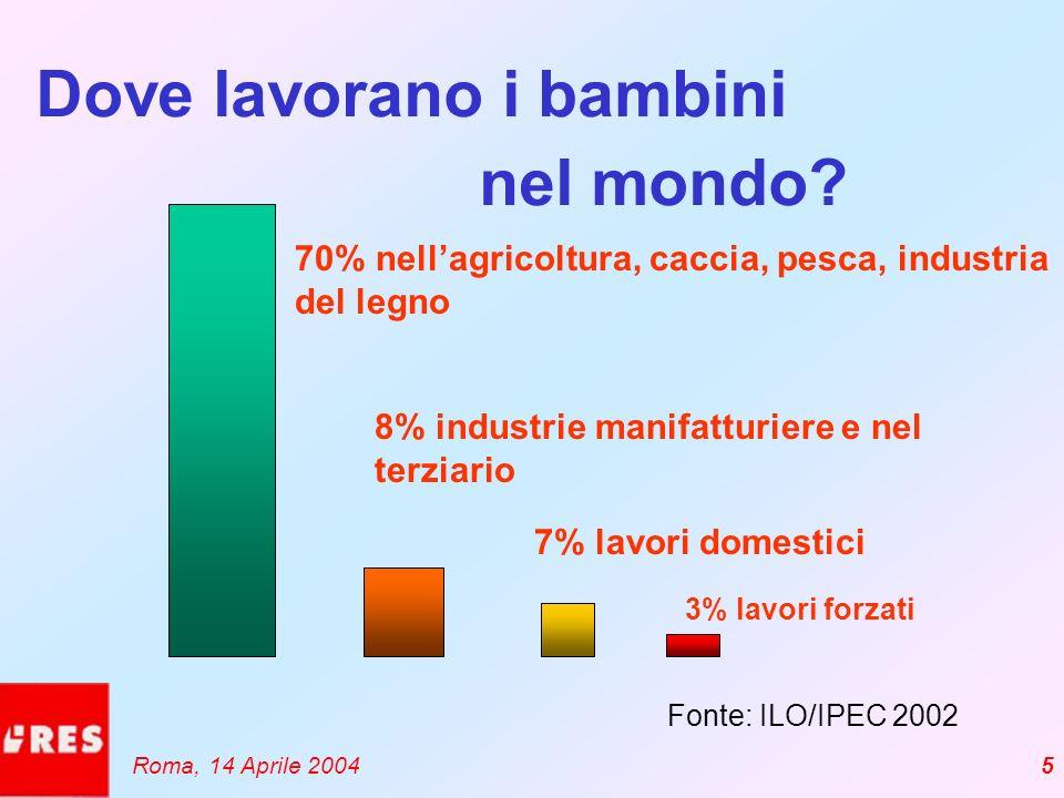 5 Dove lavorano i bambini Fonte: ILO/IPEC 2002 70% nellagricoltura, caccia, pesca, industria del legno 7% lavori domestici 8% industrie manifatturiere e nel terziario nel mondo.