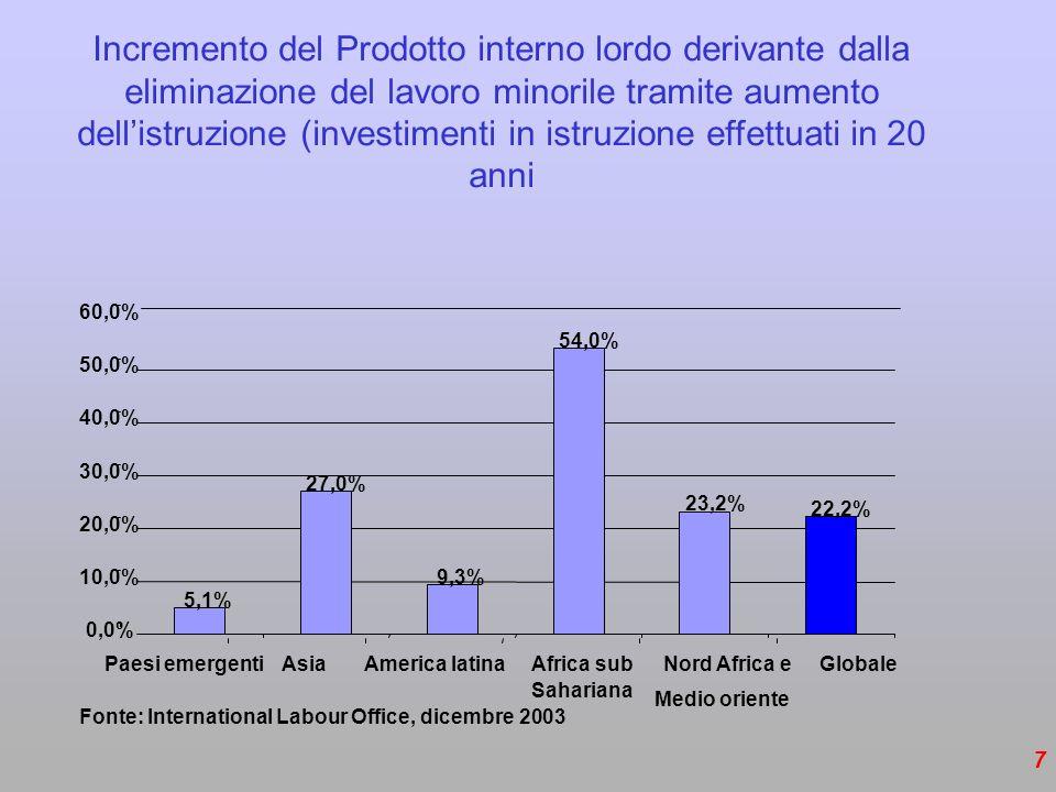 7 5,1% 27,0% 9,3% 54,0% 23,2% 22,2% 0,0% 10,0% 20,0% 30,0% 40,0% 50,0% 60,0% Fonte: International Labour Office, dicembre 2003 Incremento del Prodotto