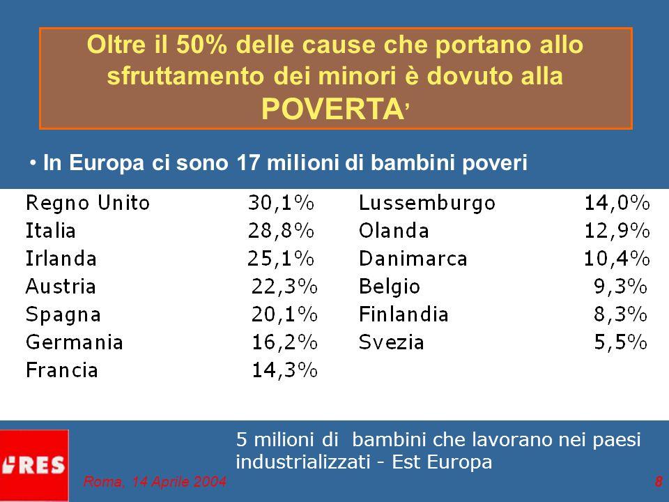 9 Il lavoro minorile in Italia Dati ISTAT (2001) Popolazione minorile sul territorio nazionale coinvolti in forme di lavoro precoce Inchiesta CGIL (2000) 8-9% = 360mila/400mila tra i 7 - 14 anni 4.500.000 bambini 3,2% = 144mila (1.700.000 sotto la soglia di povertà) Roma, 14 Aprile 2004
