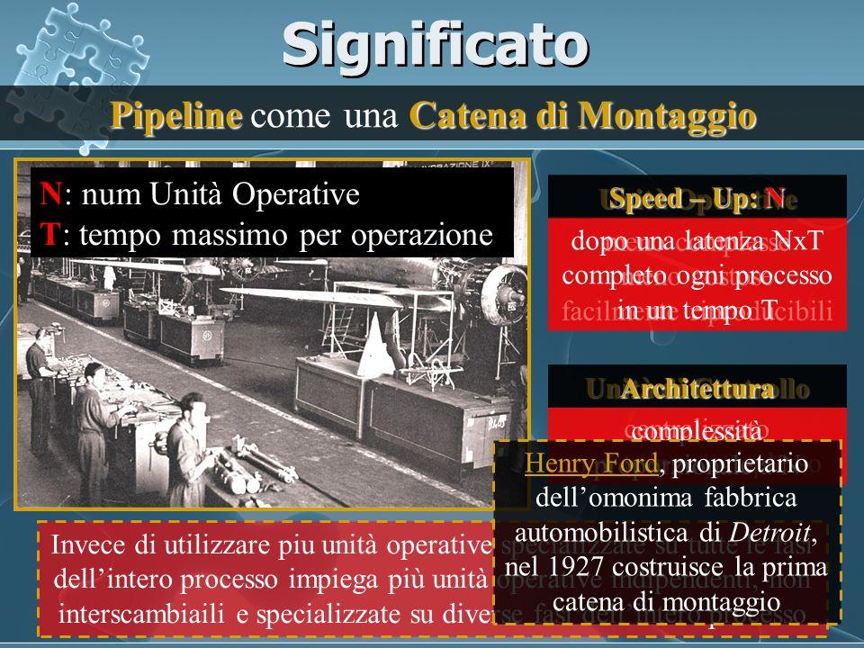 Significato Pipeline Catena di Montaggio Pipeline come una Catena di Montaggio Invece di utilizzare piu unità operative specializzate su tutte le fasi