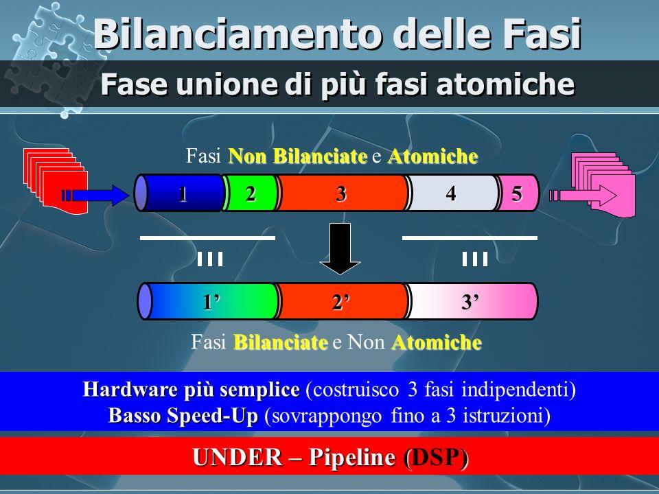 5 4 32 1 Non BilanciateAtomiche Fasi Non Bilanciate e non Atomiche Hardware più complesso Hardware più complesso (costruisco 9 fasi indipendenti) Alto Speed-Up Alto Speed-Up (sovrappongo fino a 9 istruzioni) BilanciateAtomiche Fasi Bilanciate e Atomiche SottoFasi come scomposizione di Fasi Bilanciamento delle Fasi SUPER – Pipeline 54b4a3c3b3a2 1b1a