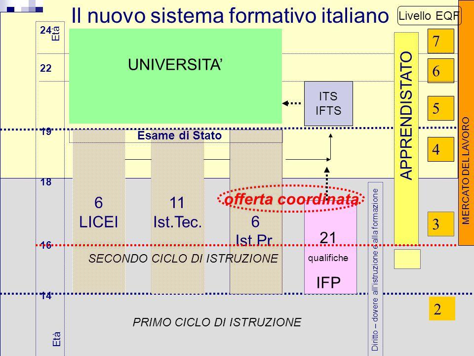 13 Il nuovo sistema formativo italiano 24 22 19 18 16 14 5 2 3 4 Età 6 7 6 LICEI MERCATO DEL LAVORO Diritto – dovere allistruzione e alla formazione E