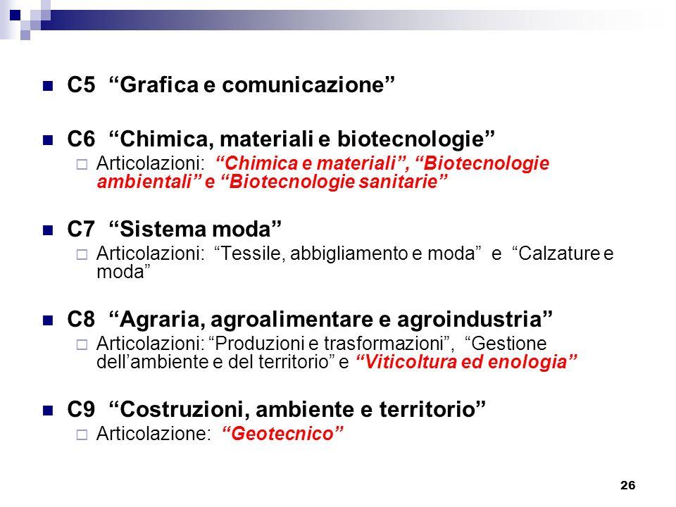 26 C5 Grafica e comunicazione C6 Chimica, materiali e biotecnologie Articolazioni: Chimica e materiali, Biotecnologie ambientali e Biotecnologie sanit