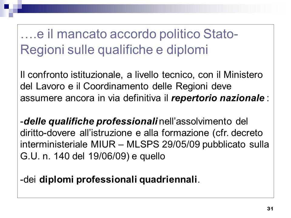 31 ….e il mancato accordo politico Stato- Regioni sulle qualifiche e diplomi Il confronto istituzionale, a livello tecnico, con il Ministero del Lavor