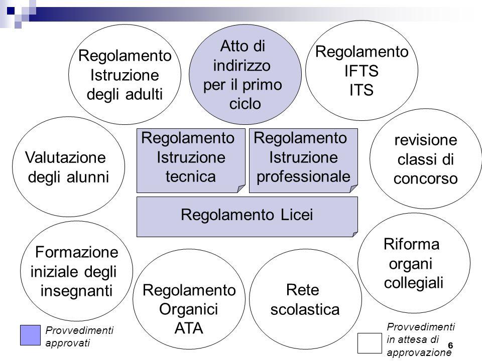 6 Atto di indirizzo per il primo ciclo Valutazione degli alunni Rete scolastica Regolamento IFTS ITS Regolamento Istruzione tecnica Regolamento Istruz