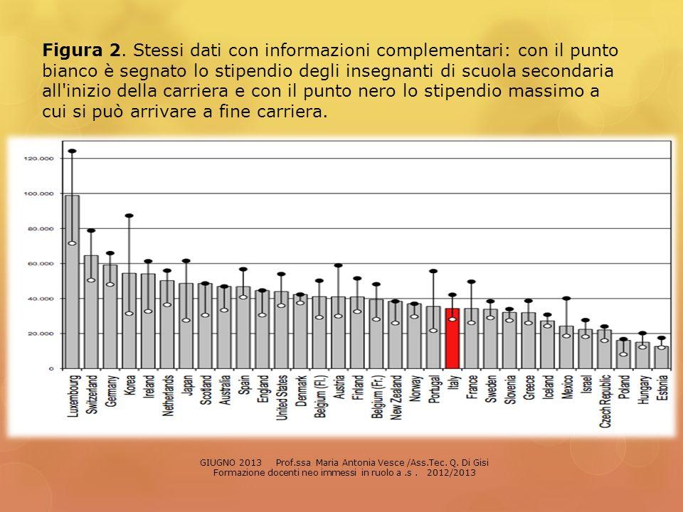 Figura 2. Stessi dati con informazioni complementari: con il punto bianco è segnato lo stipendio degli insegnanti di scuola secondaria all'inizio dell