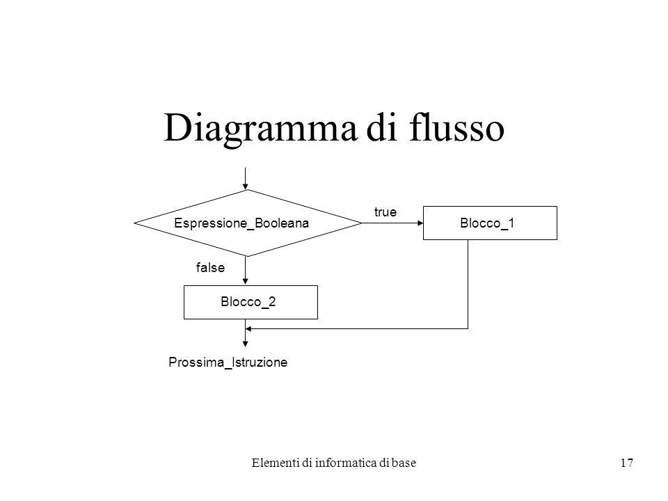 Elementi di informatica di base17 Diagramma di flusso Espressione_Booleana true Blocco_1 false Blocco_2 Prossima_Istruzione
